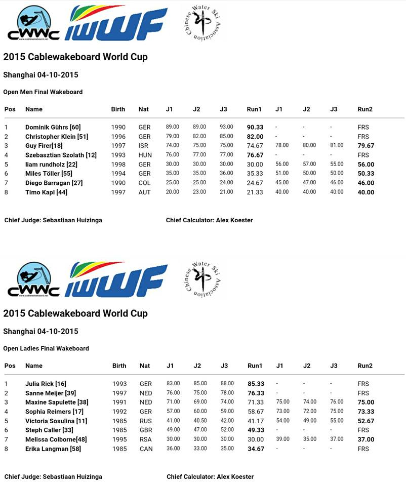 Wyniki 2015 Cablewakeboard World Cup